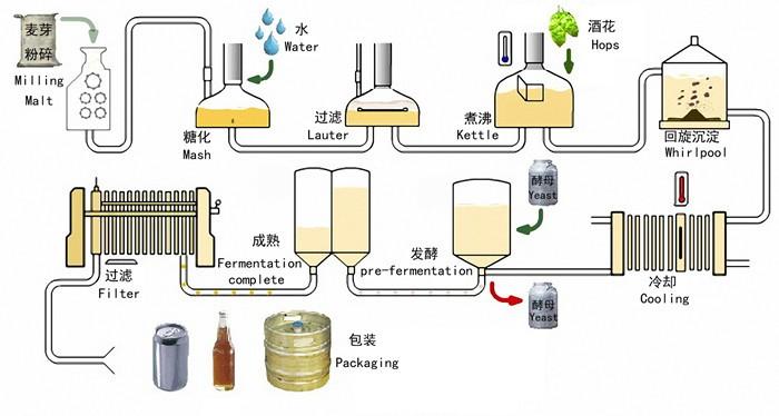 Pub Craft Beer Brewing Equipment Jinan Zhuoda Machinery